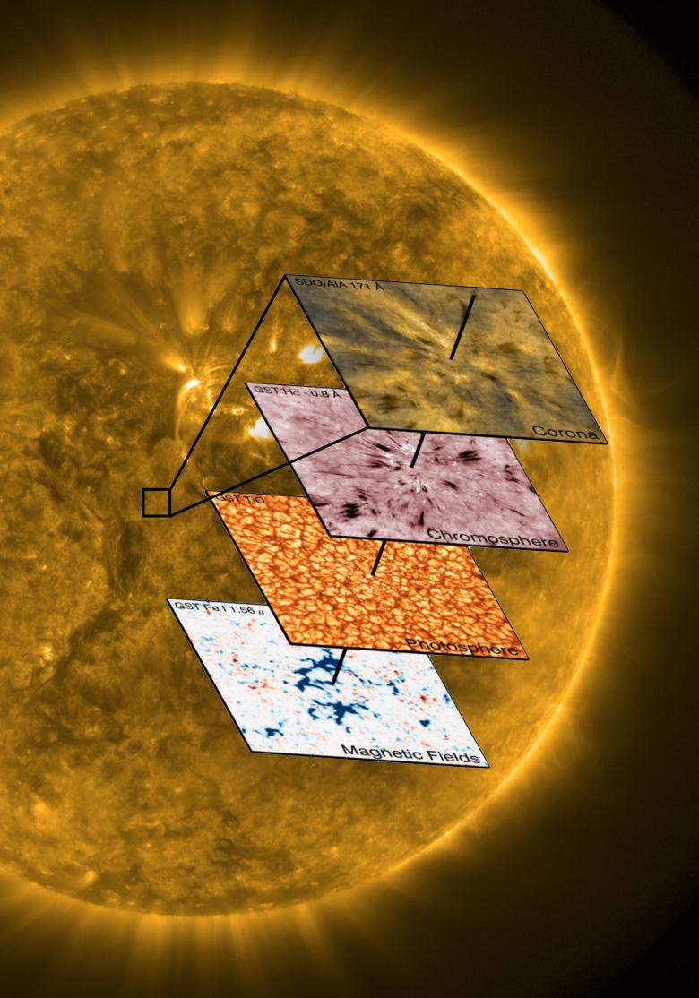 太阳大气结构示意图